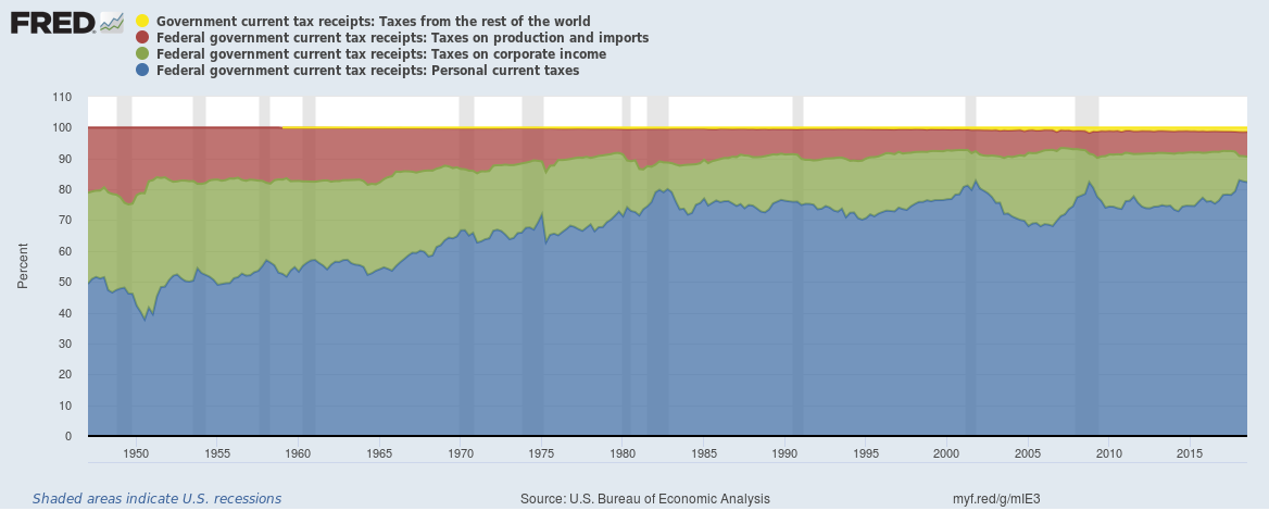 US tax breakdown until Q3 2018