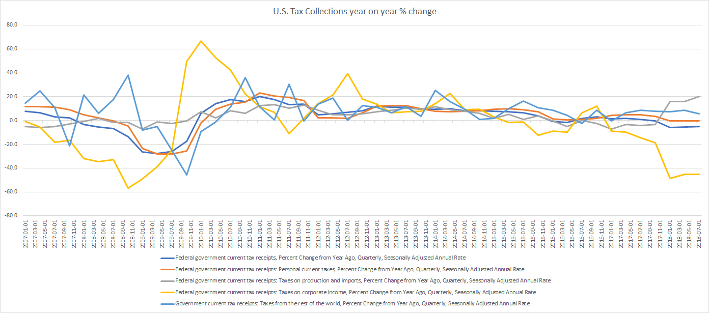 US tax collections year on year change until Q3 2018