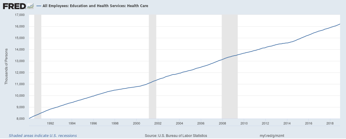 US total healthcare payrolls 1990 to 2018