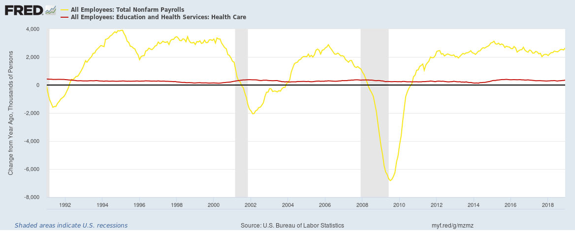 US total healthcare vs total payrolls job additions 1990 to 2018