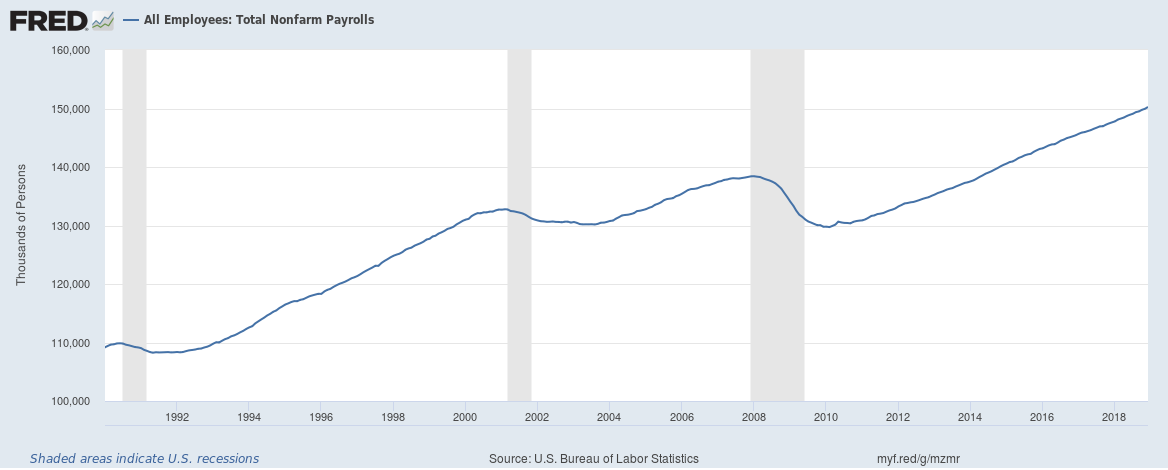 US total nonfarm payrolls 1990 to 2018
