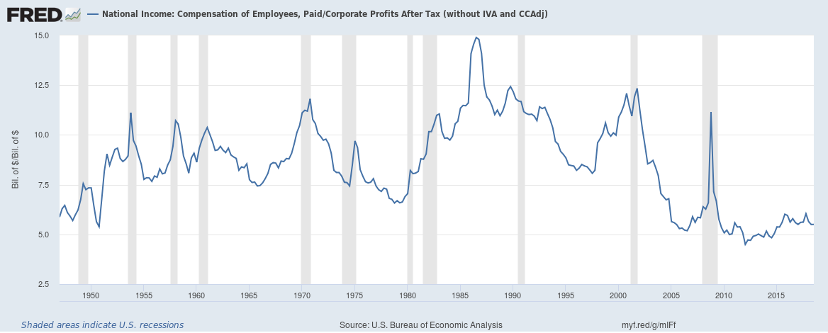 US wages to corporate profits until Q3 2018