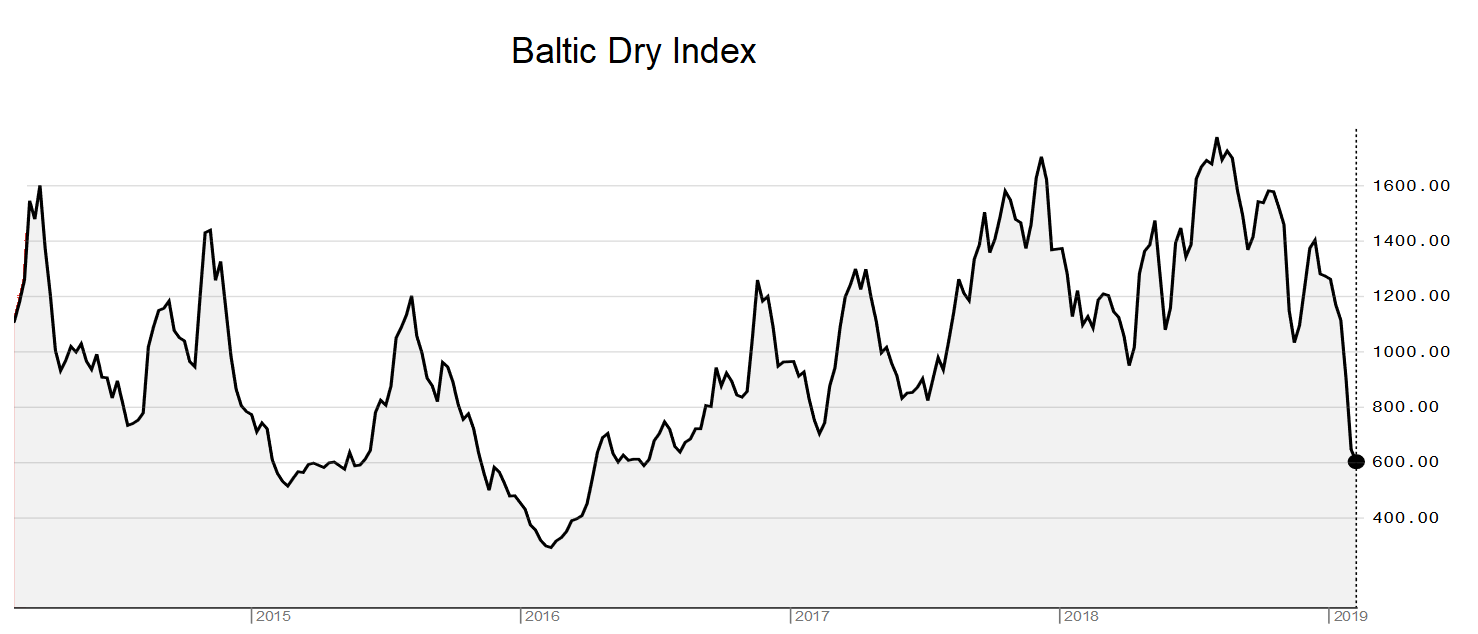 Baltic Dry Index 20190212