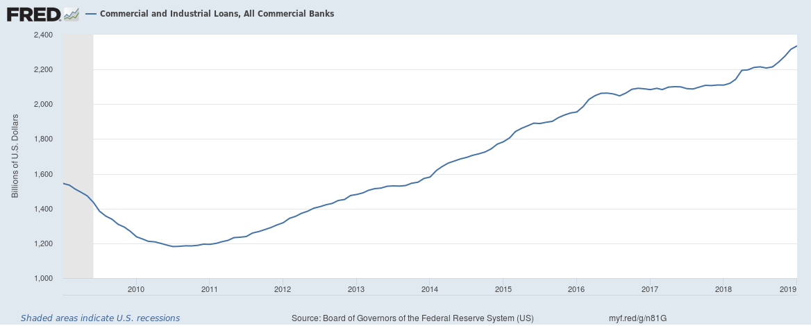 Commercial and Industrial Loans in US 10 year view until January 2019