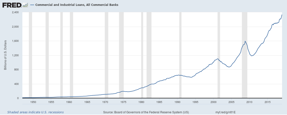 Commercial and Industrial Loans in US until January 2019