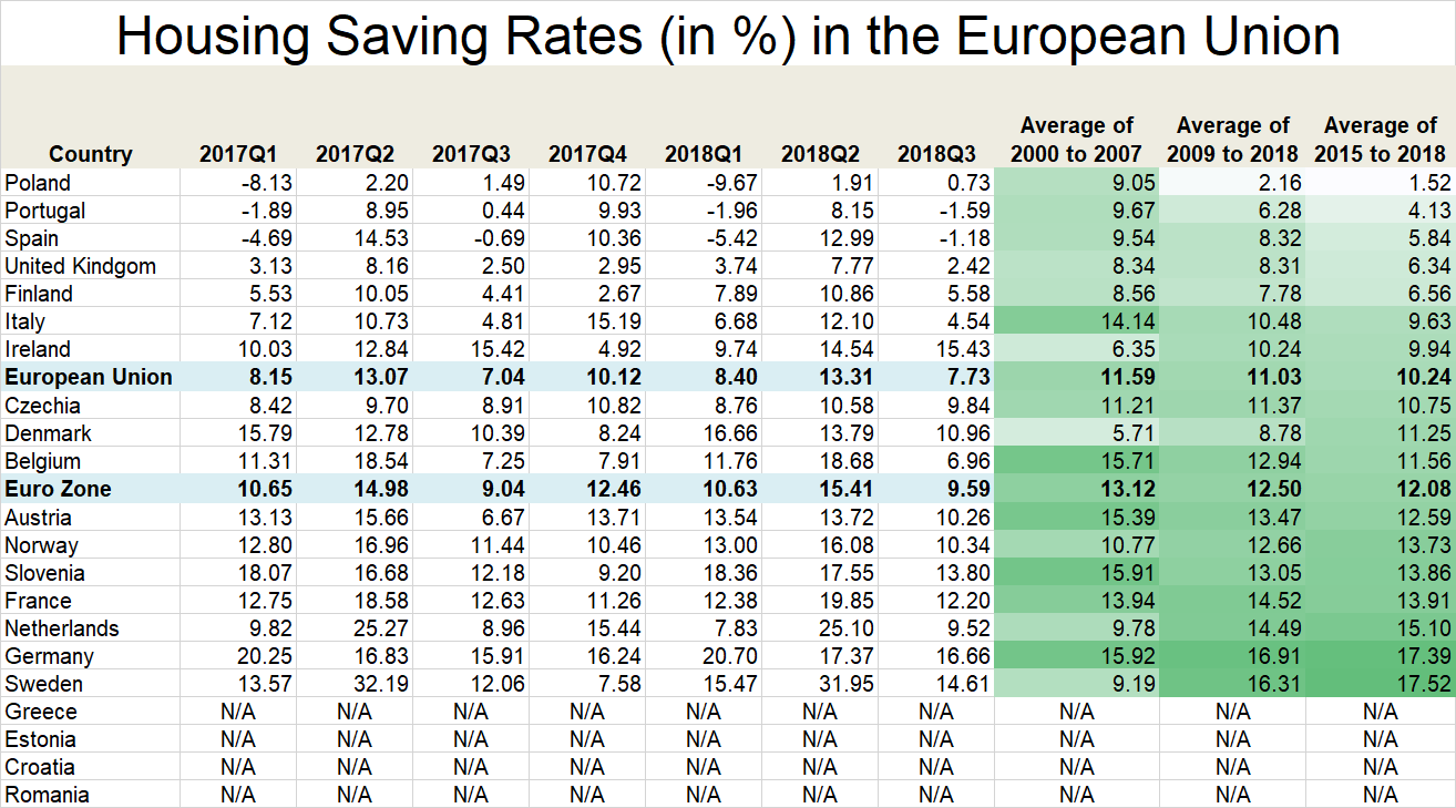 European Union Saving Rate up to Q3 2018