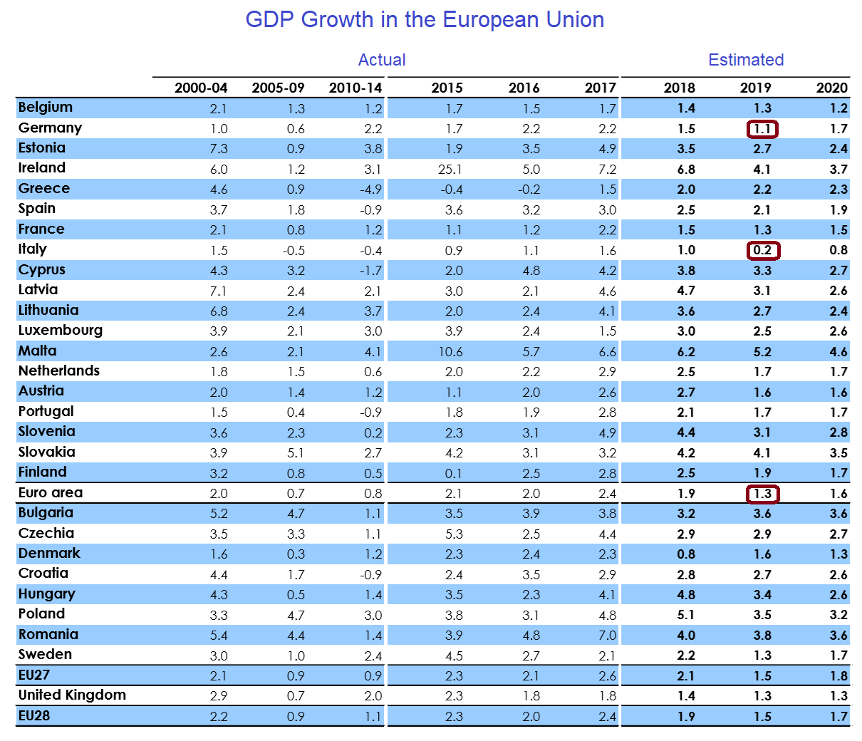 European Commission EU GDP Forecast February 2019