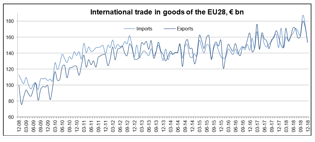 European Union EU Trade 2018 graph