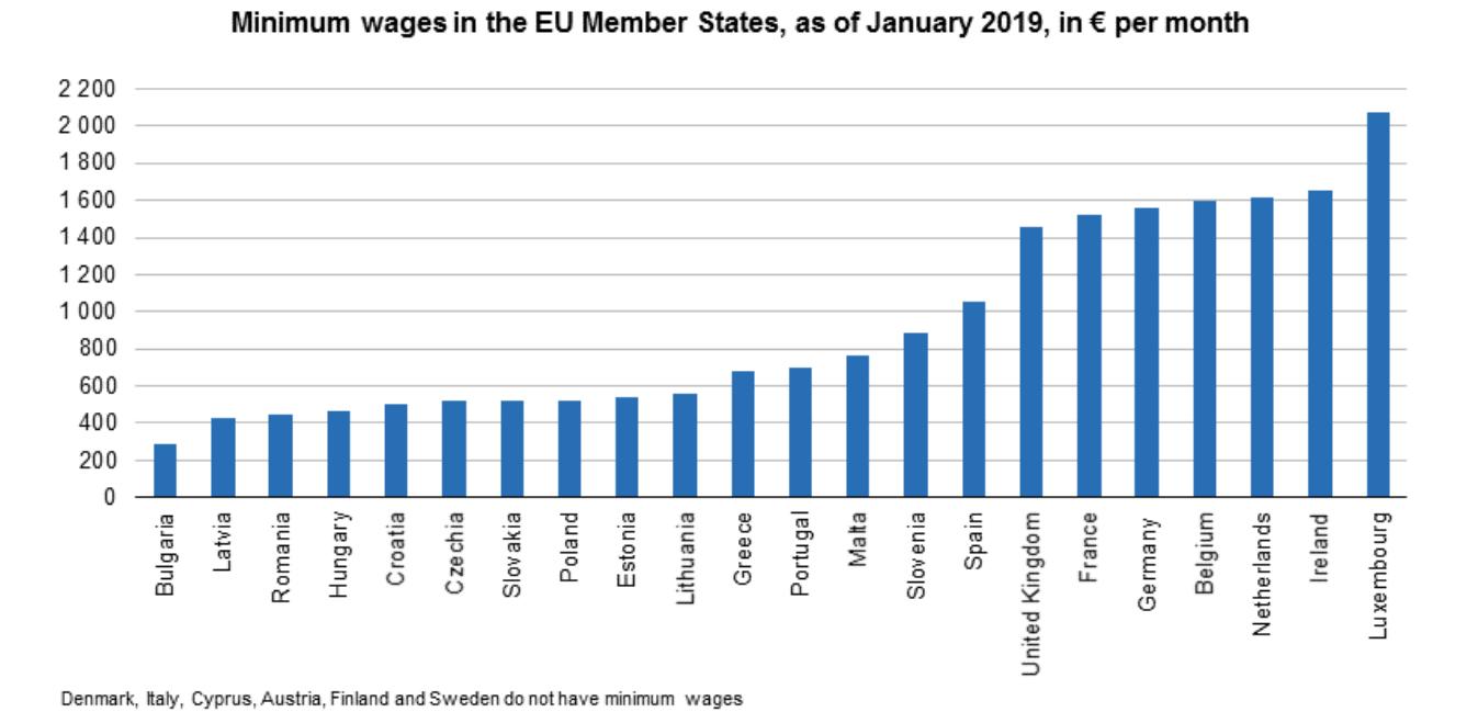 European Union Minimum Wage Levels