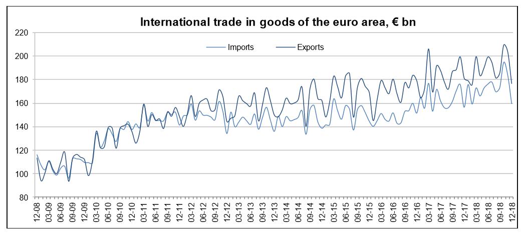 Eurozone Trade 2018 graph