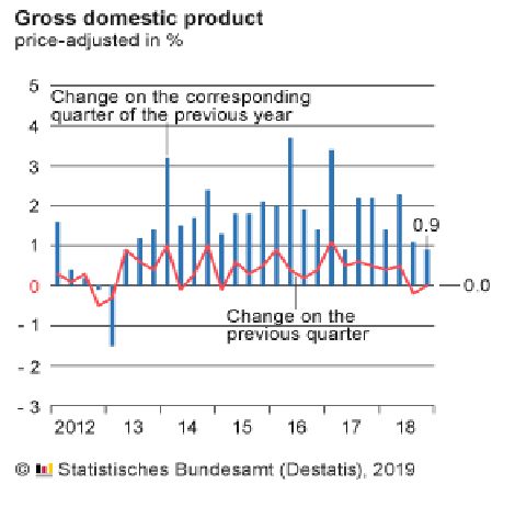 Germany Q4 2018 GDP