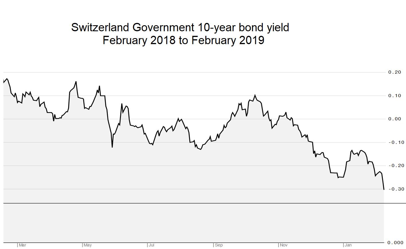 Switzerland 10 year government bond yield February 2019
