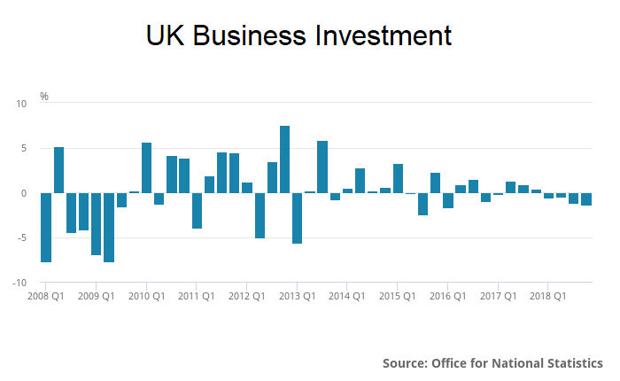 UK Q4 2018 GDP business investment