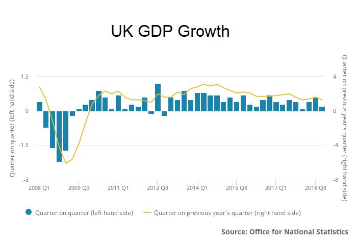 UK Q4 2018 GDP