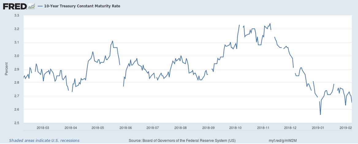 US 10 year government bond yield 20190210 1year change