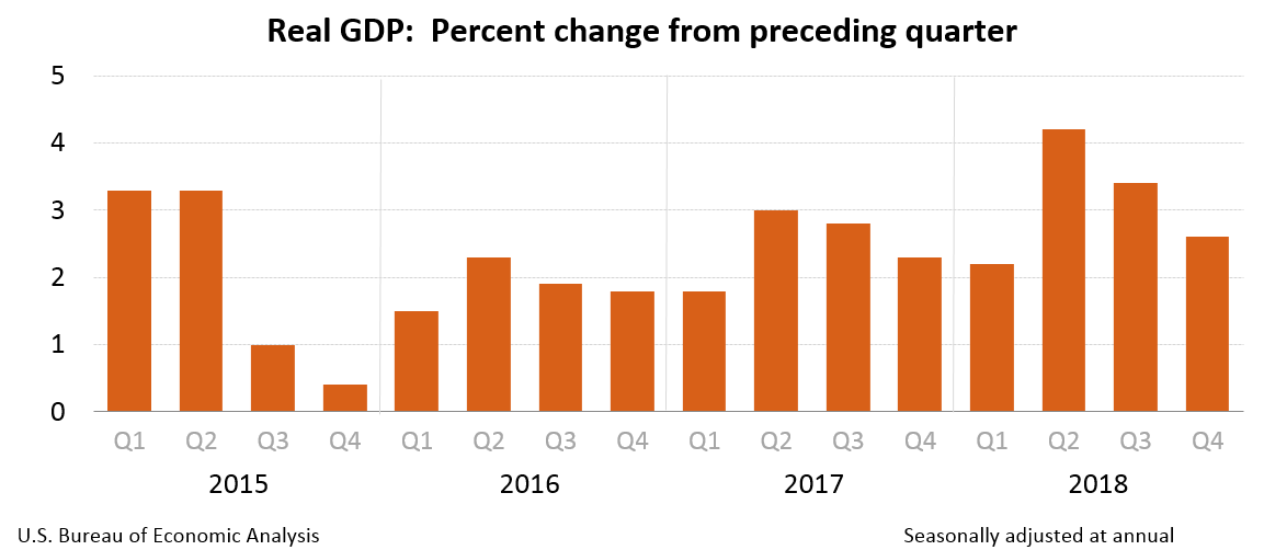 US GDP chart upto Q4 2018