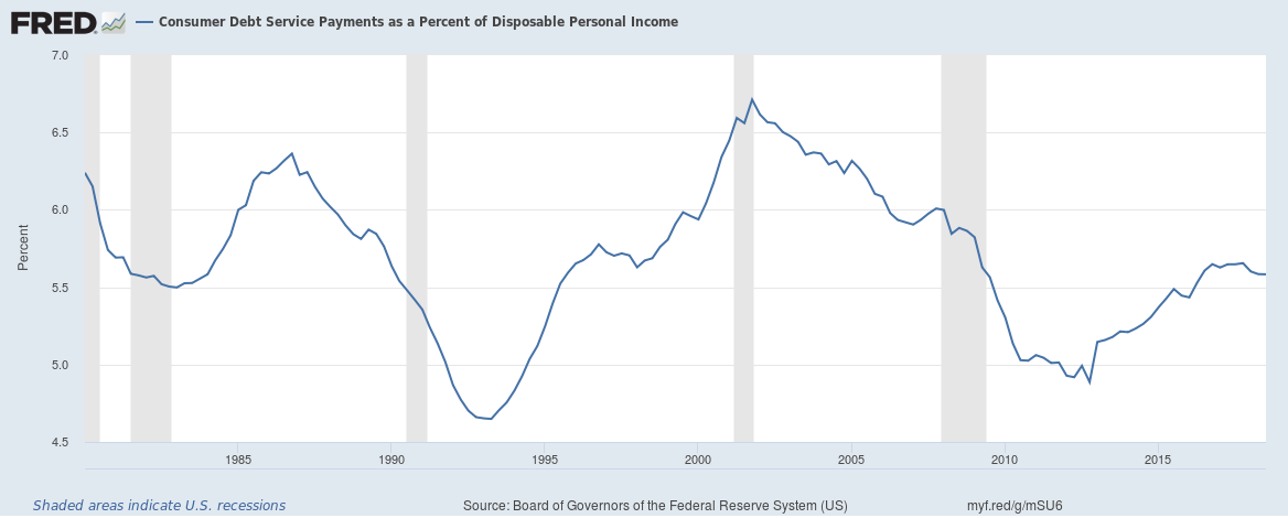 US Household consumer debt service payments to income upto Q3 2018