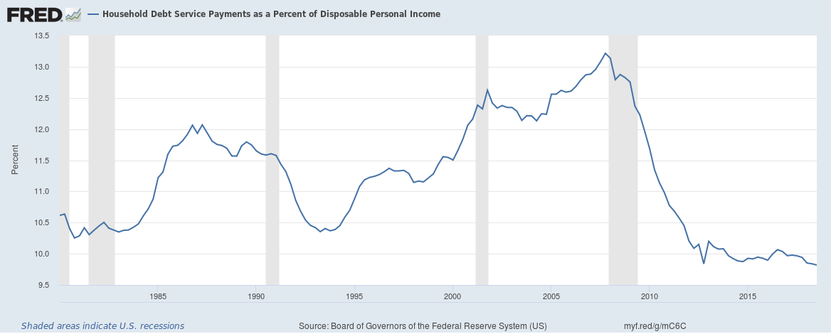 US Household debt service payments to income upto Q3 2018