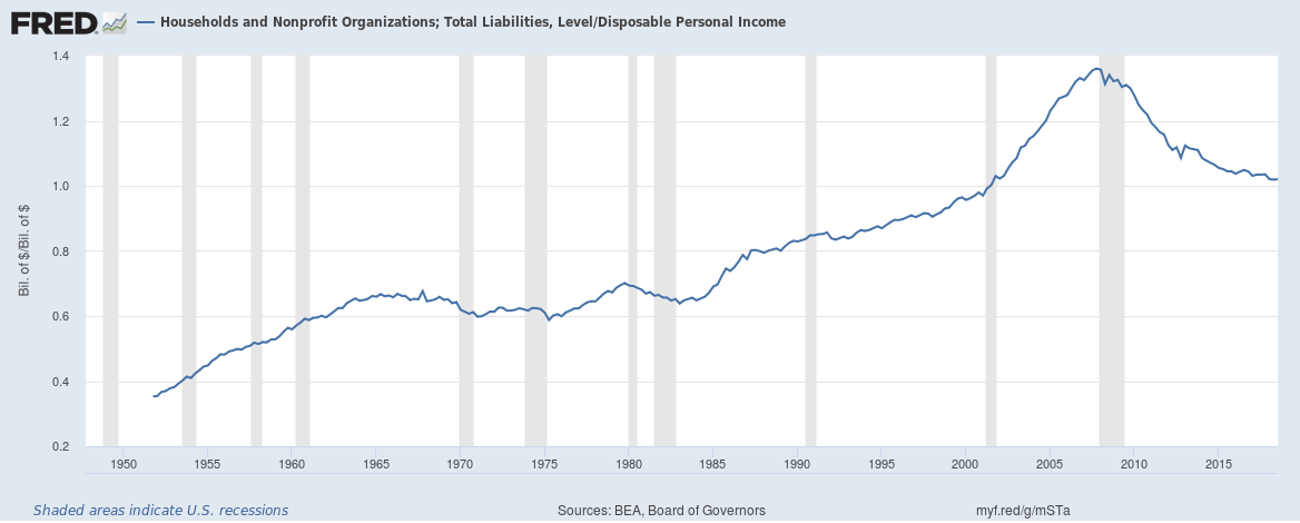 US Household liabilities to income up to Q3 2018