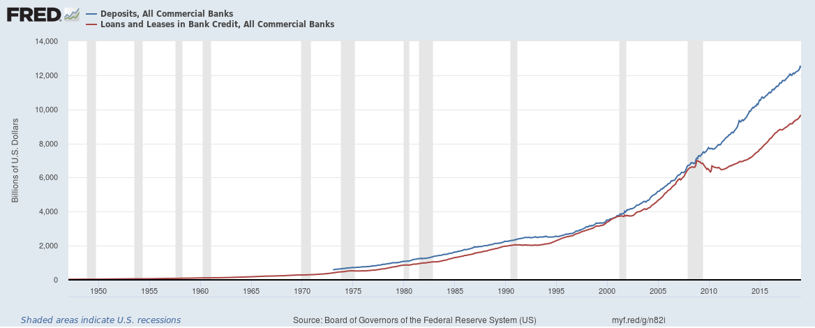US banks loans and deposit chart until January 2019