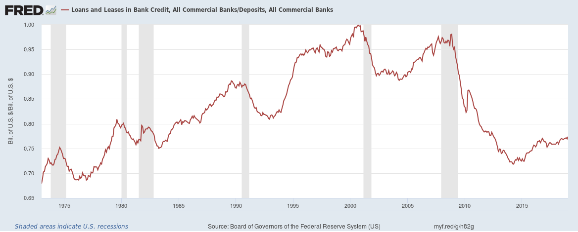 US loans to deposit ratio until January 2019