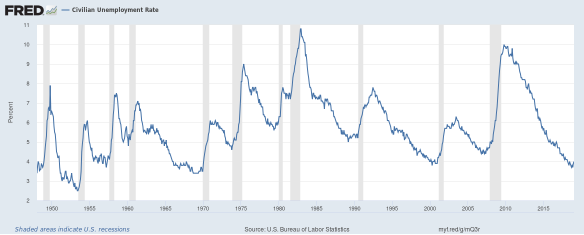 US unemployment rate until January 2019