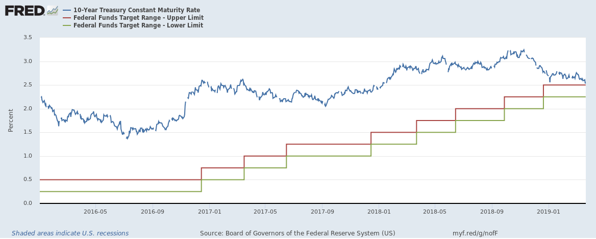 Federal Funds Target Range vs 10 year bond yield March 2019