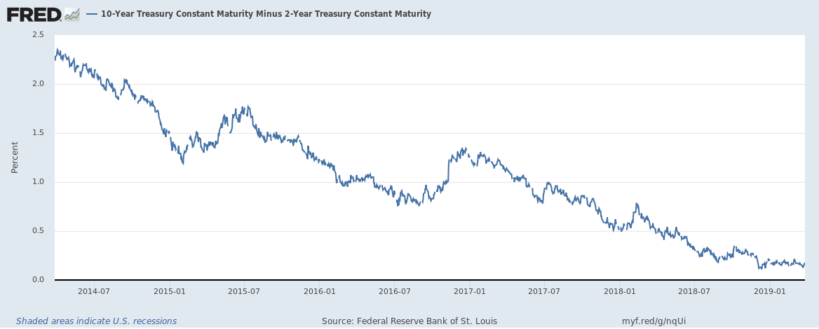 US 10 year minus 2 year yield until March 2019 5 year view