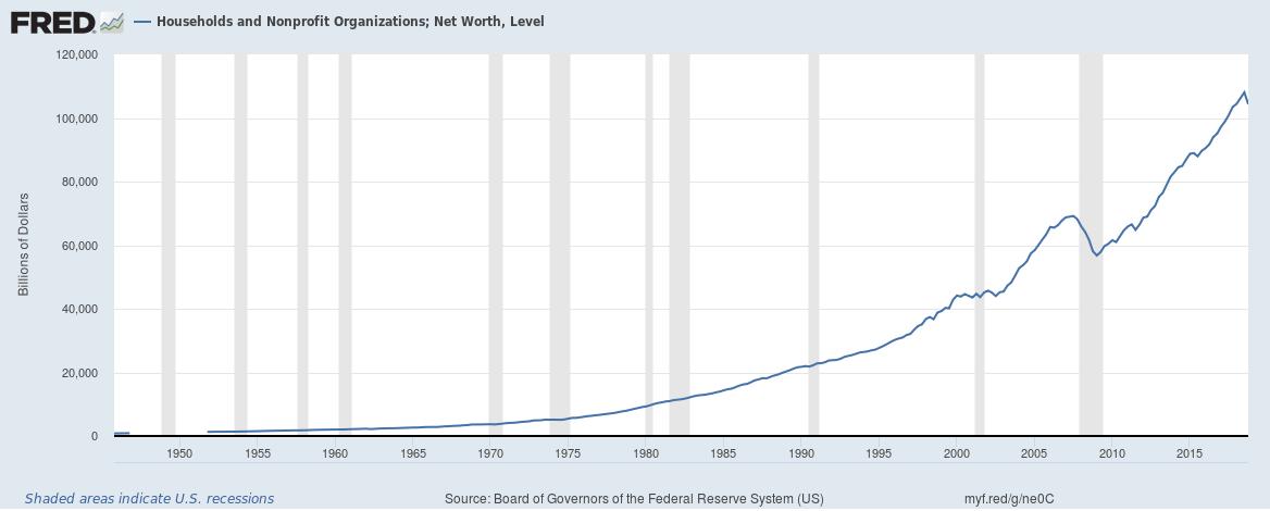 US Household Net Worth upto Q4 2018