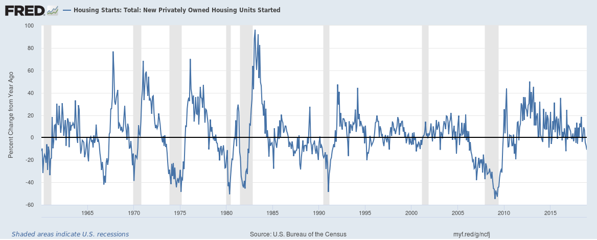 US Housing Starts until December 2018