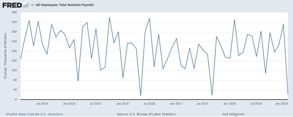 US monthly jobs added 2014 to February 2019