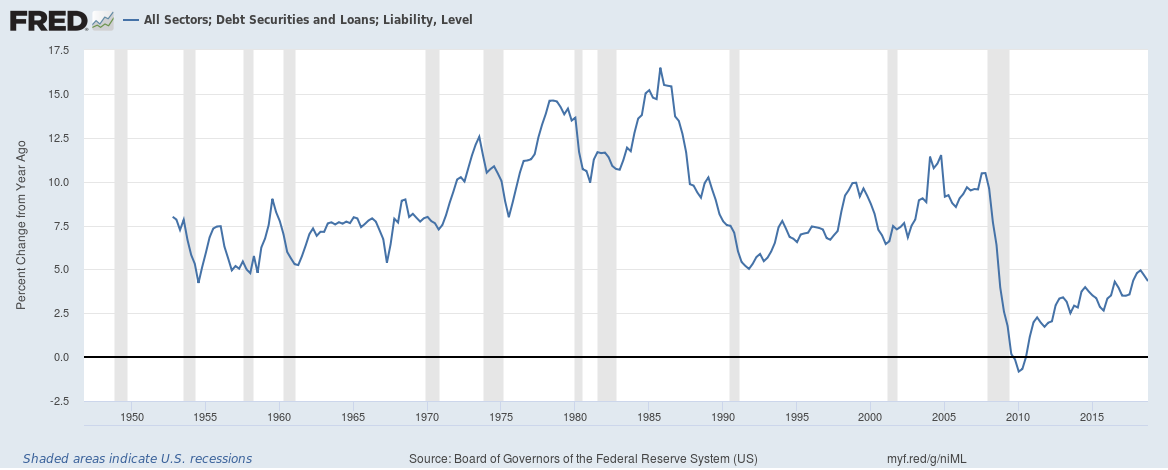 US total credit market until Q4 2018 annual growth