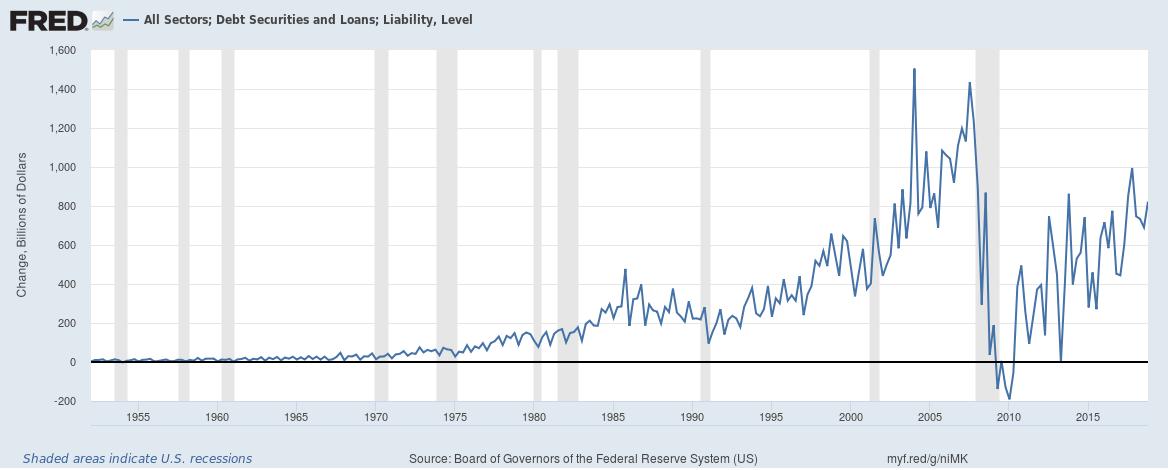 US total credit market until Q4 2018 quarterly change
