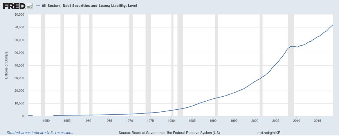 US total credit market until Q4 2018