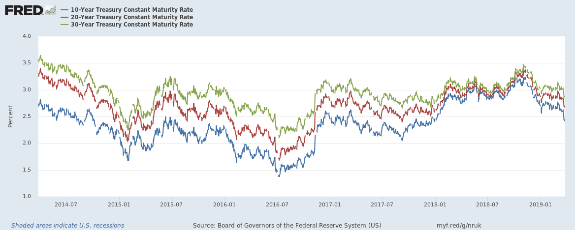 US yield curve convergence chart until March 2019 5 year view