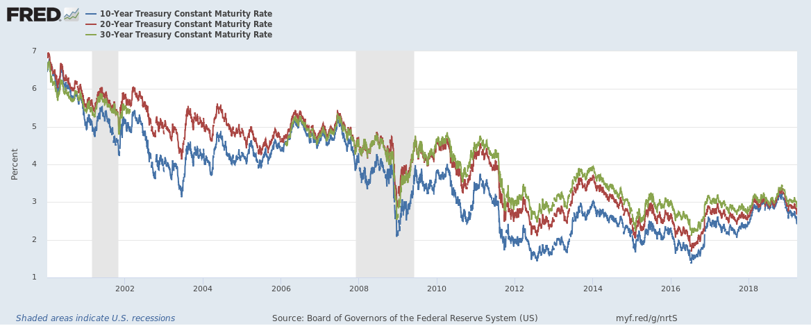 US yield curve convergence chart until March 2019