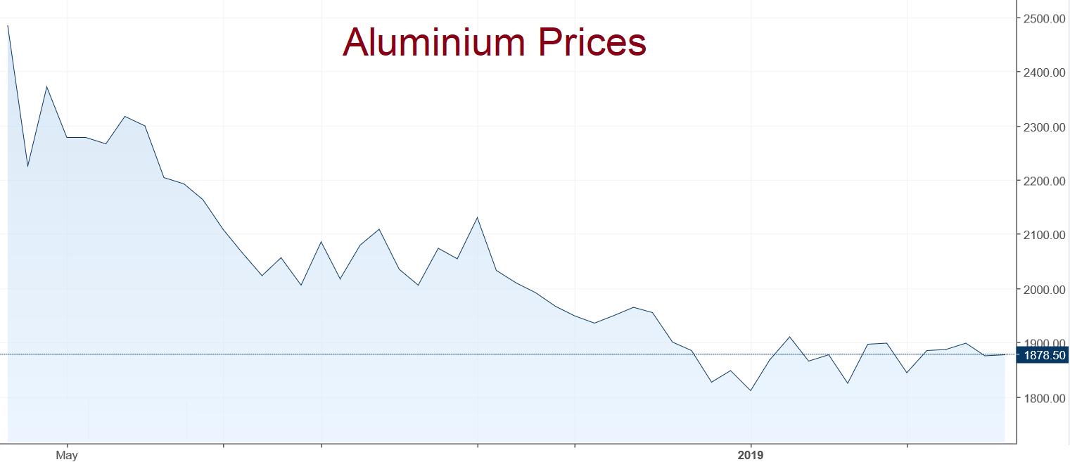 Aluminium prices April 2019