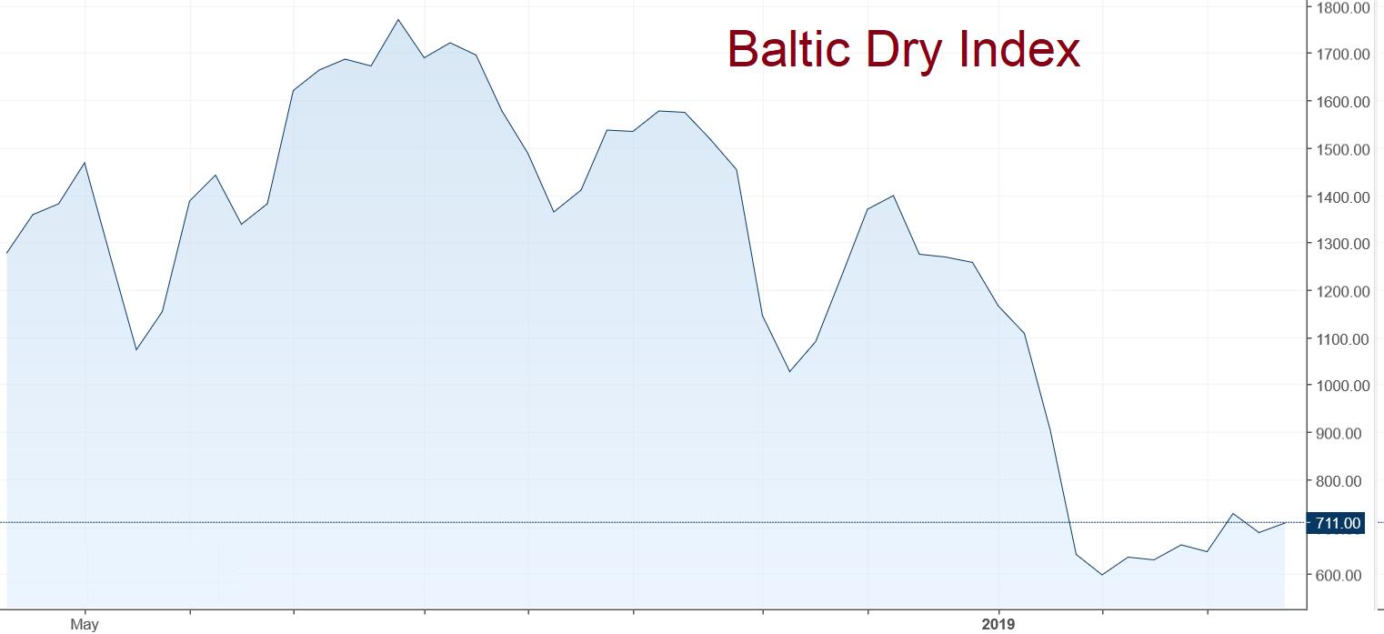 Baltic Dry index April 2019