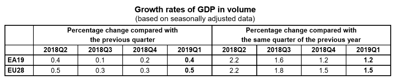 EU and Eurozone GDP growth up to Q1 2019 table
