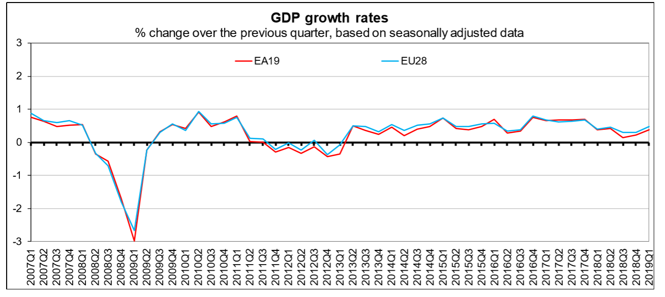 EU and Eurozone GDP growth up to Q1 2019
