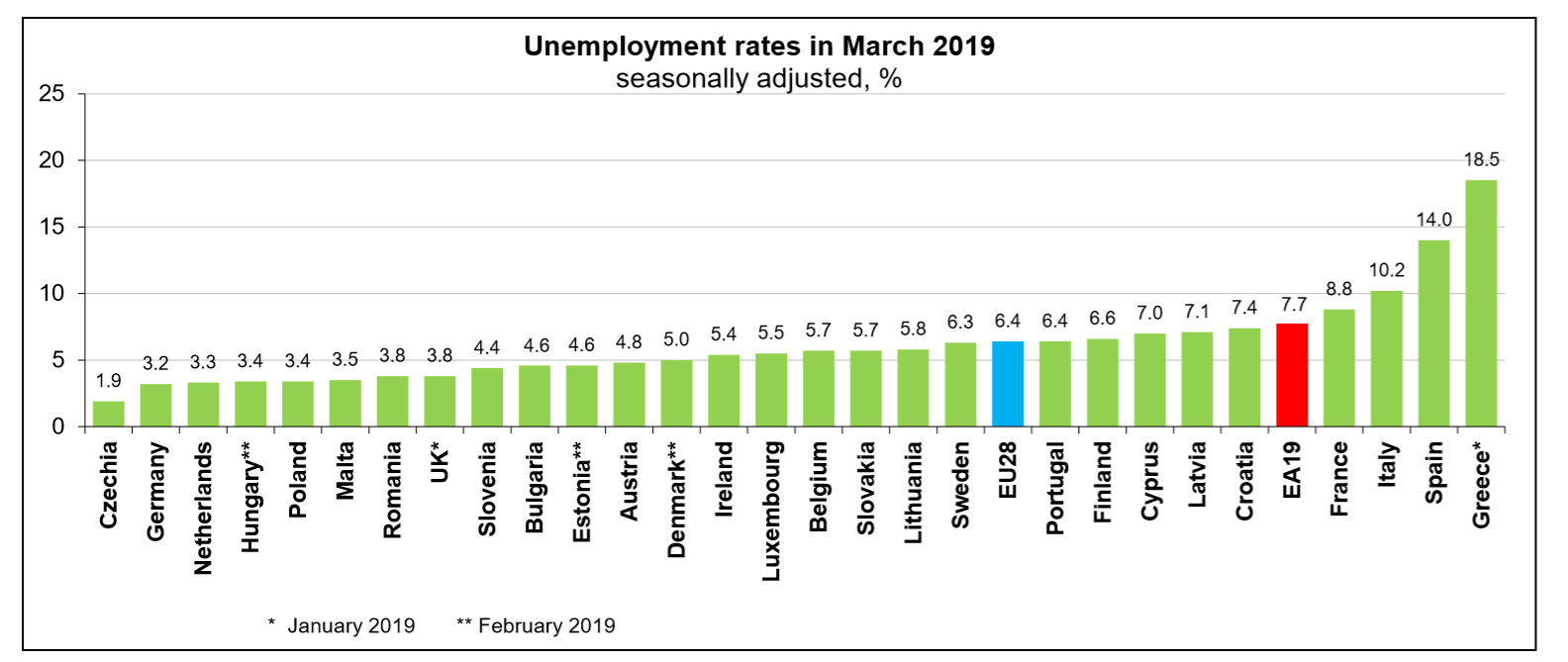 EU unemployment rate March 2019 member states