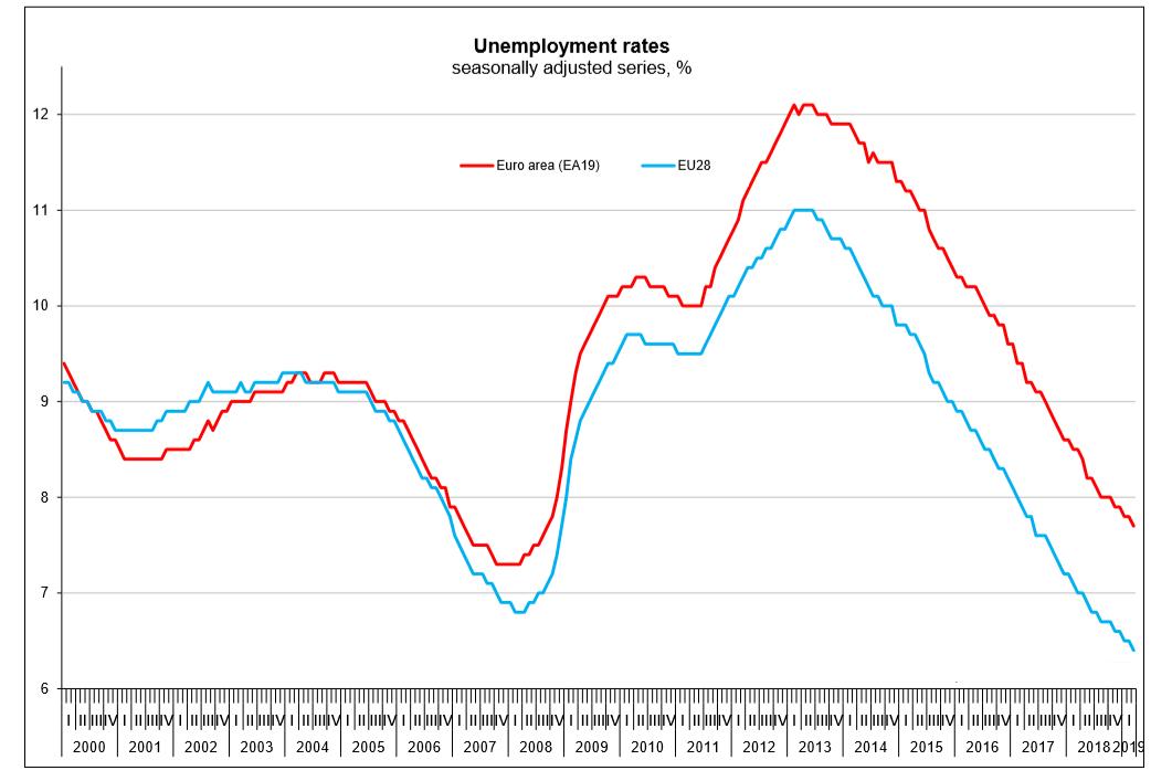 EU unemployment rate upto March 2019