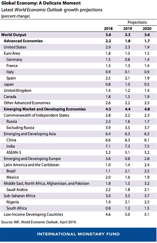 IMF growth forecast April 2019