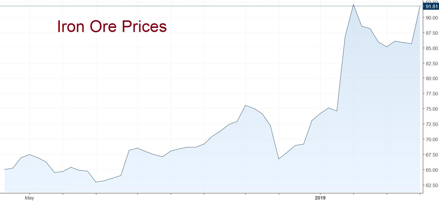 Iron Ore prices April 2019