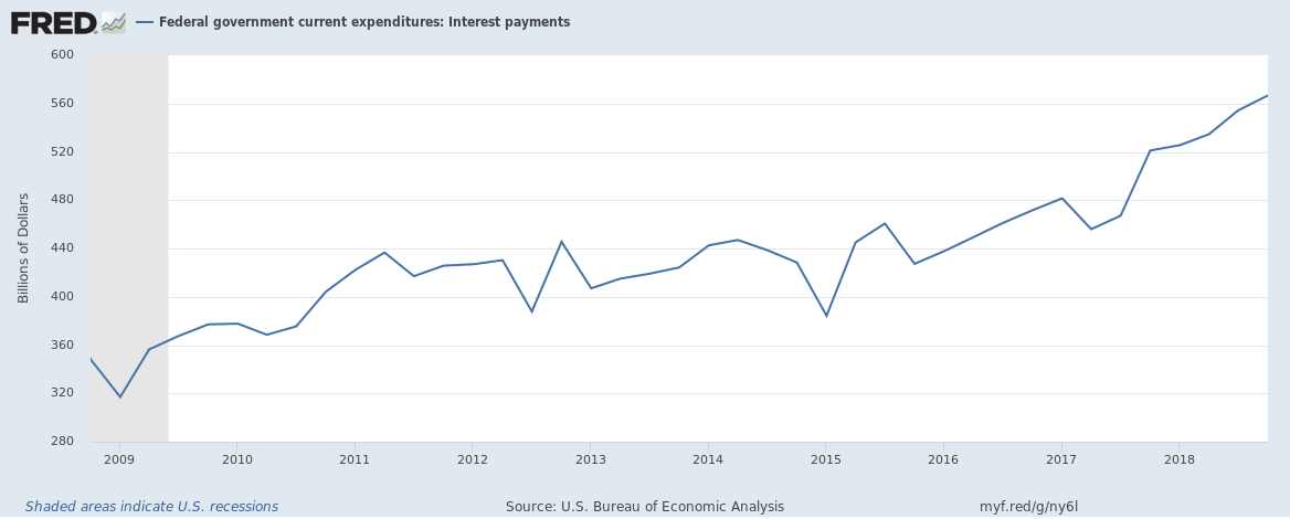 US Federal Interest Payments until Q4 2018 10 year view