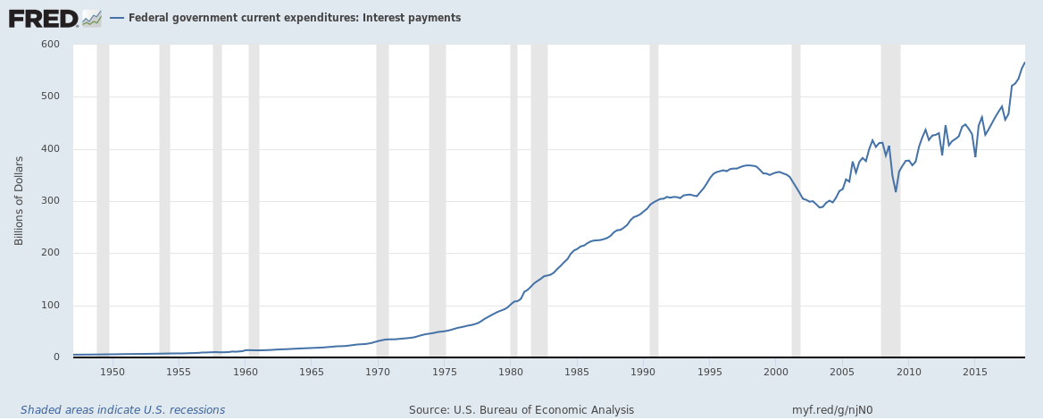 US Federal Interest Payments until Q4 2018