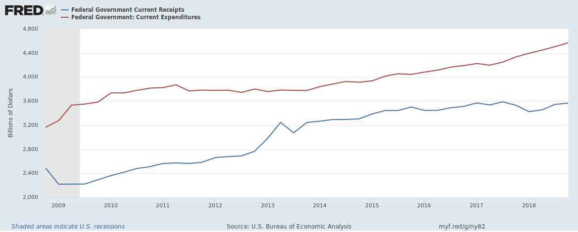 US Federal receipts and expenditure upto Q4 2018 10 year view