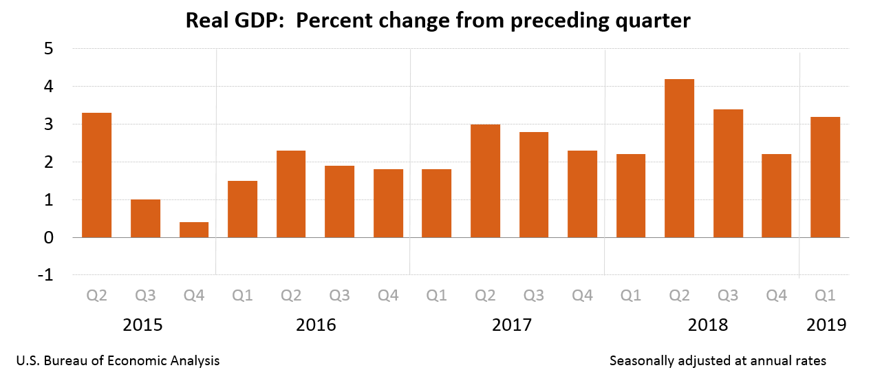US GDP upto Q1 2019 change from previous quarter