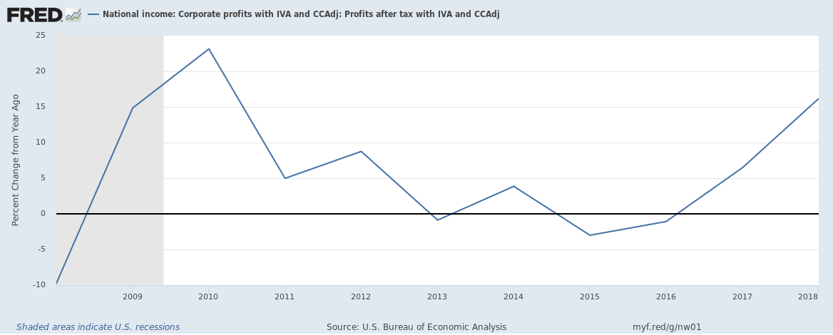 US corporate profits after tax 2008 to 2018 annual growth