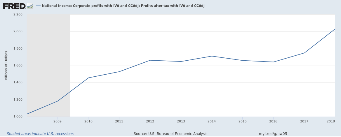 US corporate profits after tax 2008 to 2018